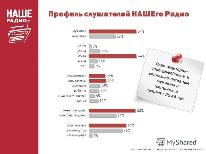 Профиль слушателей НАШЕго Радио Radio Index-Краснодар(12+). Февраль – Апрель 2015. % от ежедневной аудитории Ядро аудитории: свободолюбивые и социально активные мужчины и женщины в возрасте 25-44 лет