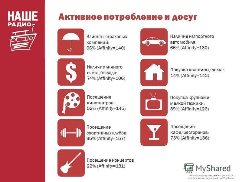 Активное потребление и досуг Наличие импортного автомобиля: 66% (Affinity=130) Клиенты страховых компаний: 66% (Affinity=140) Посещение спортивных клубов: 35% (Affinity=157) Посещение кафе/ресторанов: 73% (Affinity=136) TNS – Краснодар Февраль – Апре