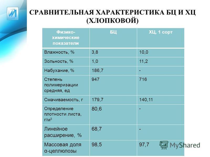 СРАВНИТЕЛЬНАЯ ХАРАКТЕРИСТИКА БЦ И ХЦ (ХЛОПКОВОЙ) Физико- химические показатели БЦХЦ, 1 сорт Влажность, %3,810,0 Зольность, %1,011,2 Набухание, %186,7- Степень полимеризации средняя, ед 947716 Смачиваемость, г 179,7140,11 Определение плотности листа,