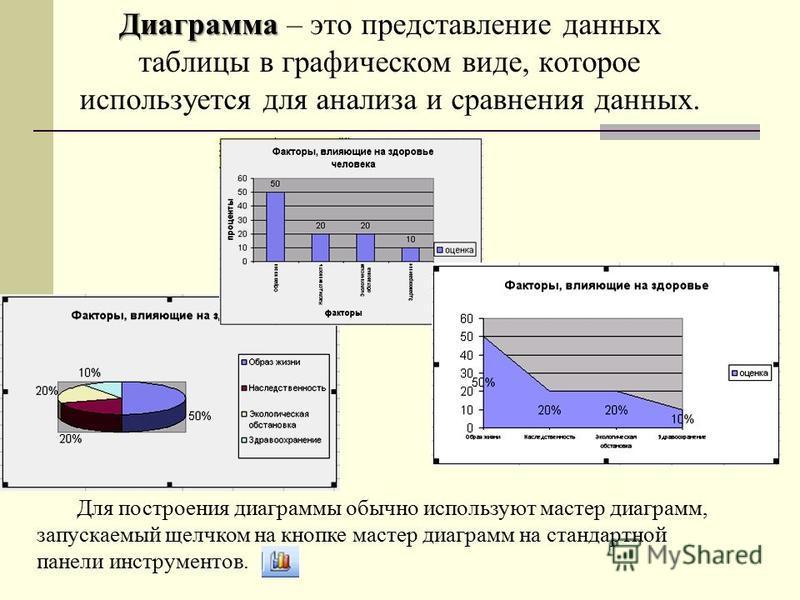 Диаграмма Диаграмма – это представление данных таблицы в графическом виде, которое используется для анализа и сравнения данных. Для построения диаграммы обычно используют мастер диаграмм, запускаемый щелчком на кнопке мастер диаграмм на стандартной п