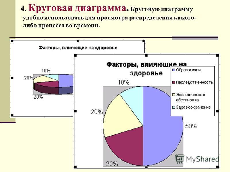 4. Круговая диаграмма. Круговую диаграмму удобно использовать для просмотра распределения какого- либо процесса во времени.
