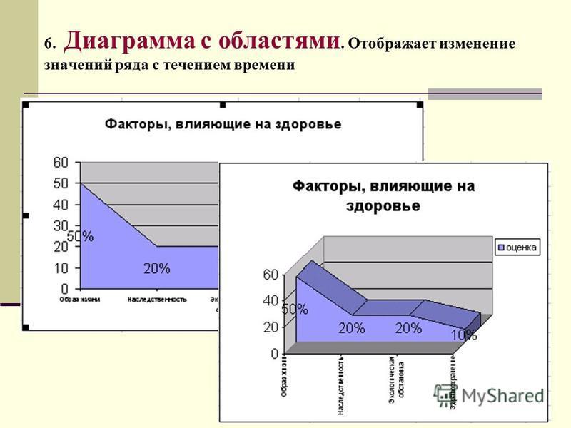 6. Диаграмма с областями. Отображает изменение значений ряда с течением времени