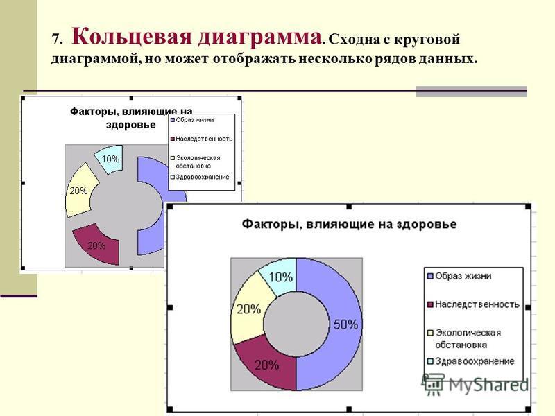 7. Кольцевая диаграмма. Сходна с круговой диаграммой, но может отображать несколько рядов данных.