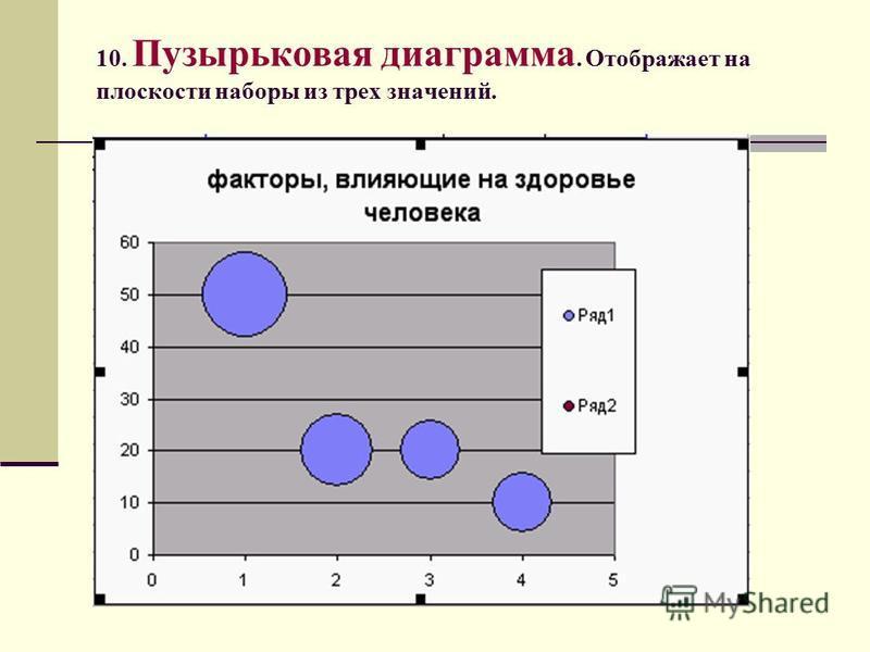 10. Пузырьковая диаграмма. Отображает на плоскости наборы из трех значений.