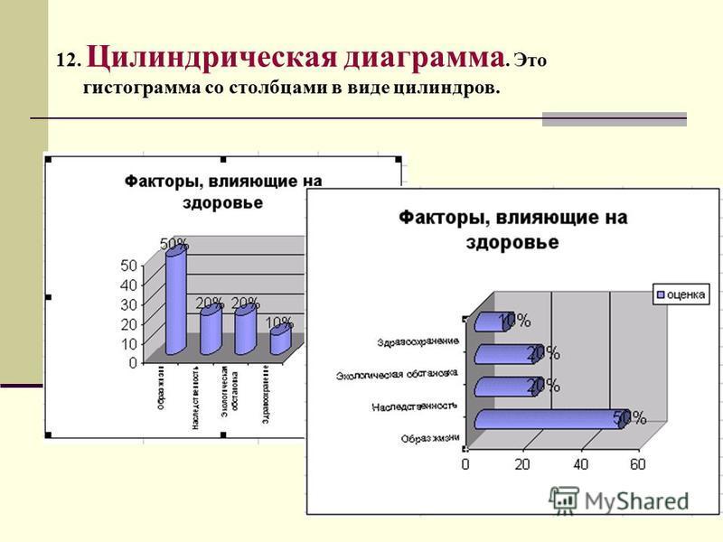 12. Цилиндрическая диаграмма. Это гистограмма со столбцами в виде цилиндров.