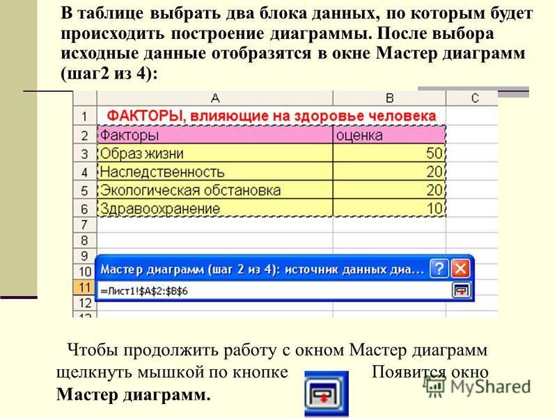 Чтобы продолжить работу с окном Мастер диаграмм щелкнуть мышкой по кнопке Появится окно Мастер диаграмм. В таблице выбрать два блока данных, по которым будет происходить построение диаграммы. После выбора исходные данные отобразятся в окне Мастер диа