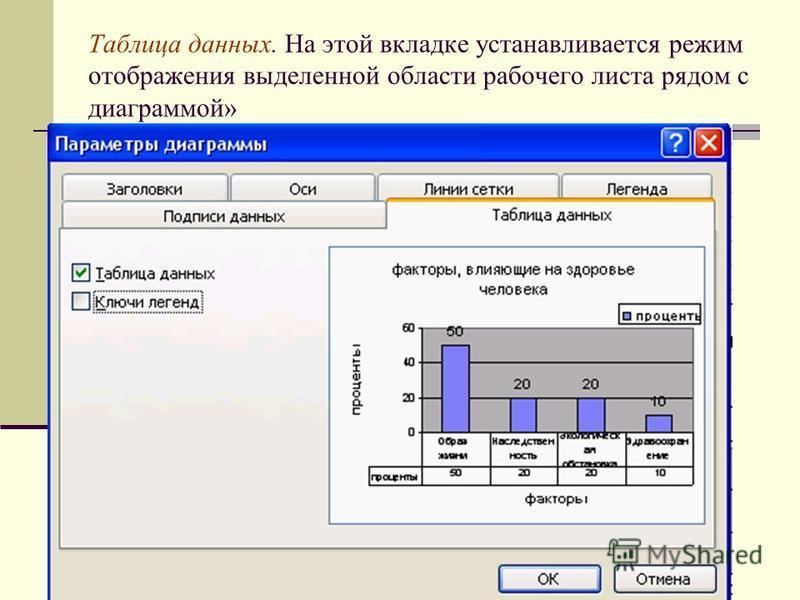 Таблица данных. На этой вкладке устанавливается режим отображения выделенной области рабочего листа рядом с диаграммой»