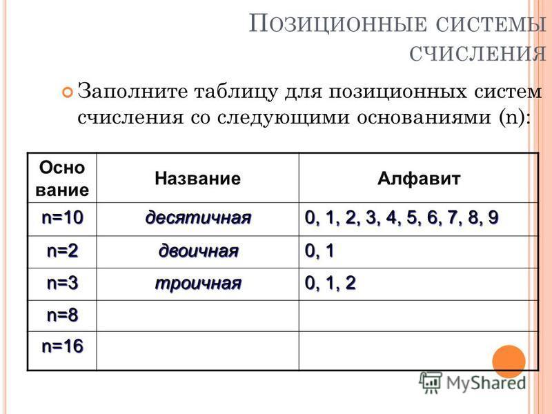 П ОЗИЦИОННЫЕ СИСТЕМЫ СЧИСЛЕНИЯ Заполните таблицу для позиционных систем счисления со следующими основаниями (n): Осно вание Название Алфавит n=10 десятичная 0, 1, 2, 3, 4, 5, 6, 7, 8, 9 n=2 двоичная 0, 1 n=3 троичная 0, 1, 2 n=8 n=16