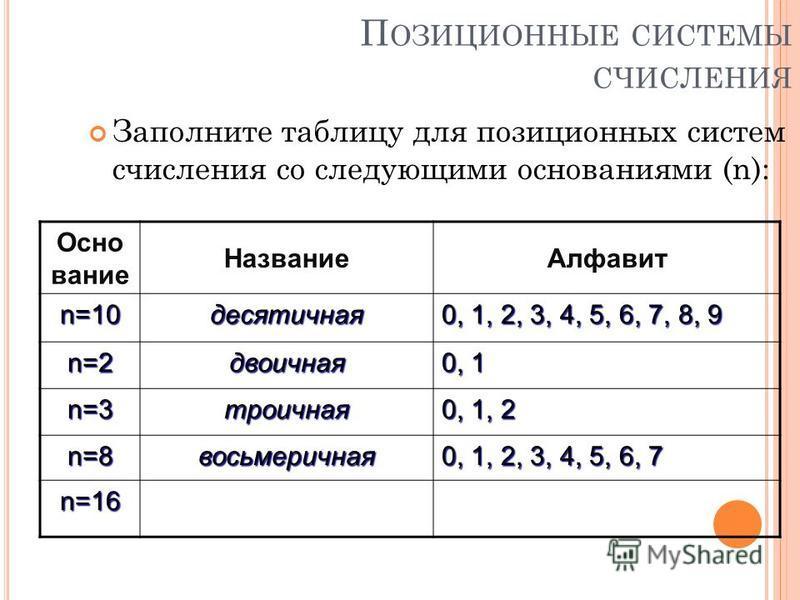 П ОЗИЦИОННЫЕ СИСТЕМЫ СЧИСЛЕНИЯ Заполните таблицу для позиционных систем счисления со следующими основаниями (n): Осно вание Название Алфавит n=10 десятичная 0, 1, 2, 3, 4, 5, 6, 7, 8, 9 n=2 двоичная 0, 1 n=3 троичная 0, 1, 2 n=8 восьмеричная 0, 1, 2,