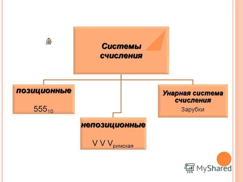 Системысчисления позиционные 55510 непозиционные V V Vримская Унарная система счисления Зарубки
