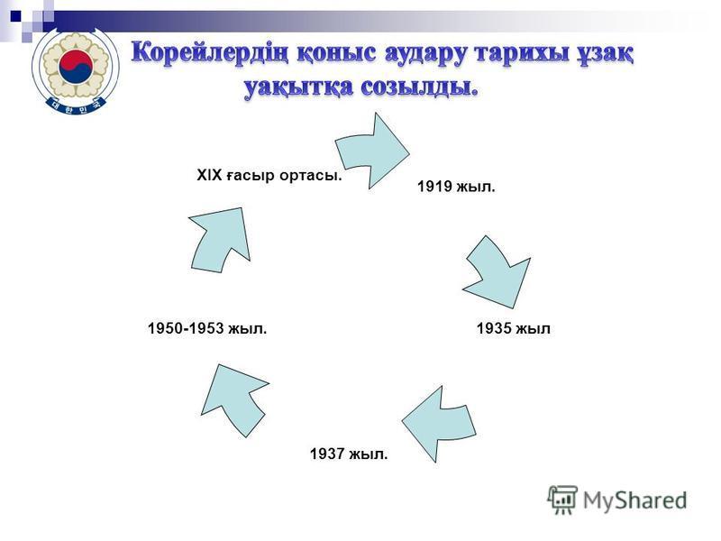 1919 жыл. 1935 жыл 1937 жыл. XIX ғасыр ортасы. 1950-1953 жыл.