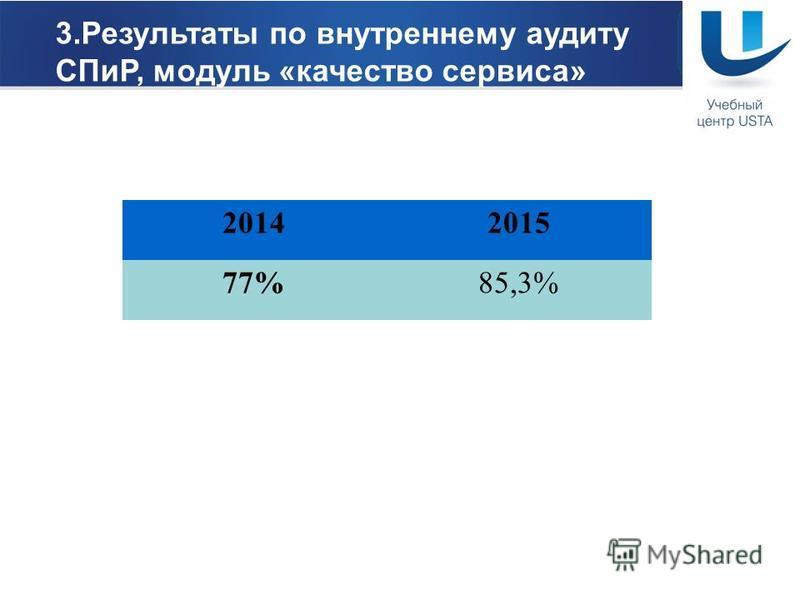 www.ustagroup.ru 2. Результаты по тайному гостю, средний % выполнения стандартов по СПиР по всем отелям 201320142015 71,875,882%