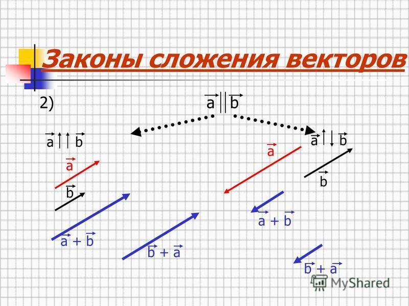a a b 2) a b Законы сложения векторов a b a + b b + a b a + b b + a