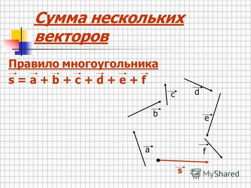Правило многоугольника s = a + b + c + d + e + f a b c d e f Сумма нескольких векторов s