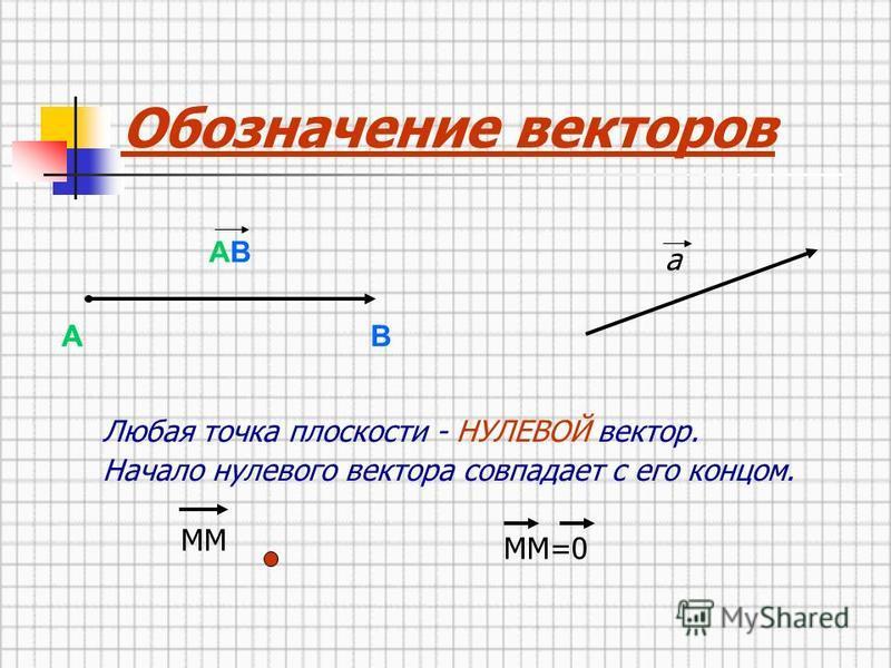 а АВ А Любая точка плоскости - НУЛЕВОЙ вектор. Начало нулевого вектора совпадает с его концом. Обозначение векторов ММ ММ=0 А В