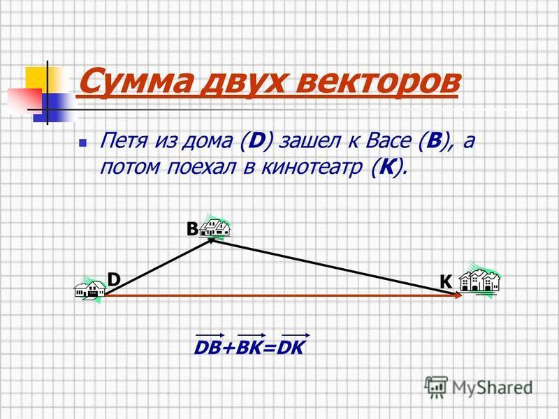 Сумма двух векторов Петя из дома (D) зашел к Васе (B), а потом поехал в кинотеатр (К). D B K DB+BK=DK