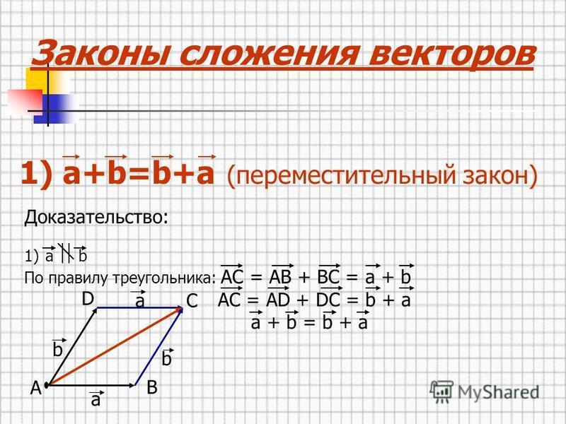 Доказательство: 1)а b По правилу треугольника: AC = AB + BC = a + b AC = AD + DC = b + a a + b = b + a Законы сложения векторов 1) а+b=b+a (переместительный закон) a b A D a C b B