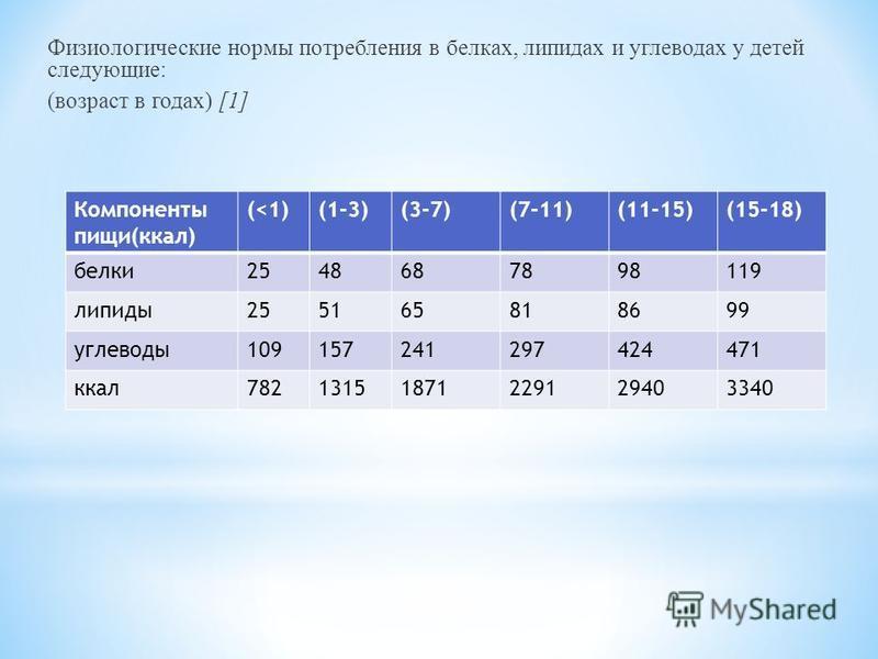 Физиологические нормы потребления в белках, липидах и углеводах у детей следующие: (возраст в годах) [1] Компоненты пищи(ккал) (<1)(1-3)(3-7)(7-11)(11-15)(15-18) белки 2548687898119 липиды 255165818699 углеводы 109157241297424471 ккал 782131518712291