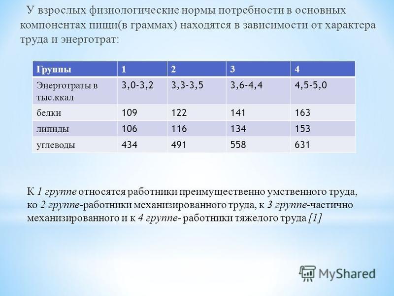 У взрослых физиологические нормы потребности в основных компонентах пищи(в граммах) находятся в зависимости от характера труда и энерготрат: Группы 1234 Энерготраты в тыс.ккал 3,0-3,23,3-3,53,6-4,44,5-5,0 белки 109122141163 липиды 106116134153 углево