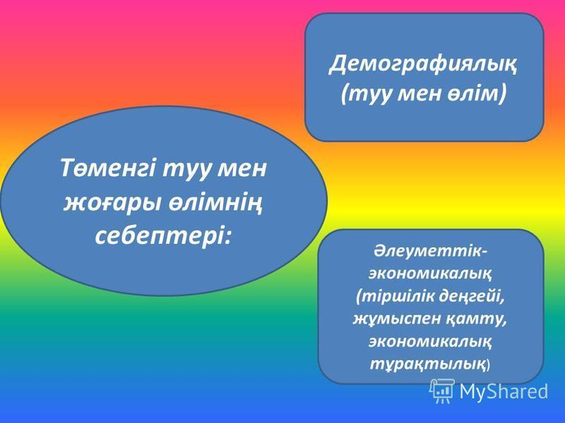 Төменгі туу мен жоғары өлімнің себептері: Демографиялық (туу мен өлім) Әлеуметтік- экономикалық (тіршілік деңгейі, жұмыспен қамту, экономикалық тұрақтылық )