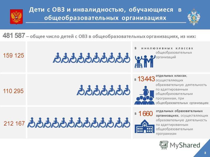 3 Дети с ОВЗ и инвалидностью, обучающиеся в общеобразовательных организациях общеобразовательных организаций В В 13 443 отдельных классах, осуществляющих образовательную деятельность по адаптированным общеобразовательным программам, при общеобразоват