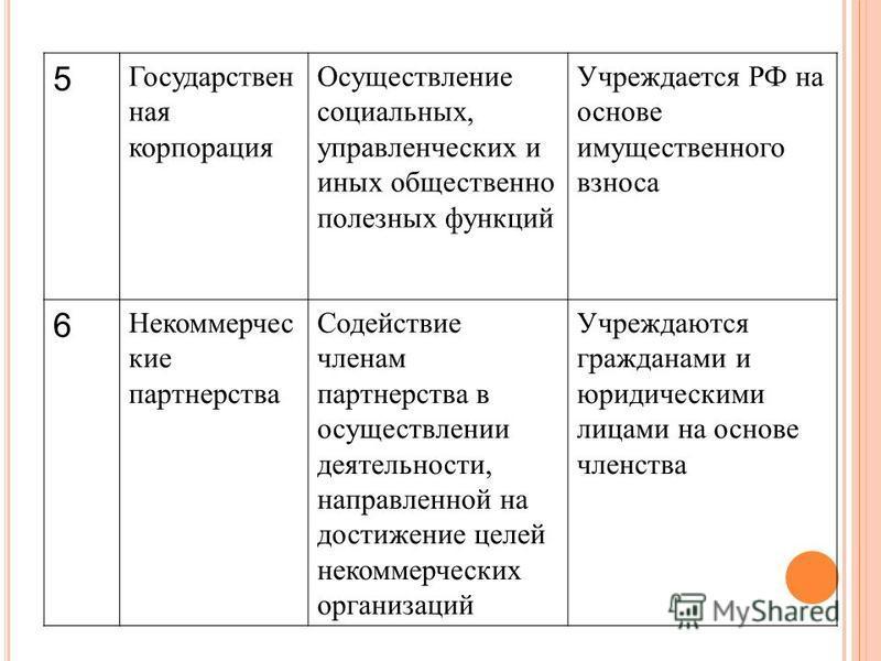 5 Государствен ная корпорация Осуществление социальных, управленческих и иных общественно полезных функций Учреждается РФ на основе имущественного взноса 6 Некоммерчес кие партнерства Содействие членам партнерства в осуществлении деятельности, направ