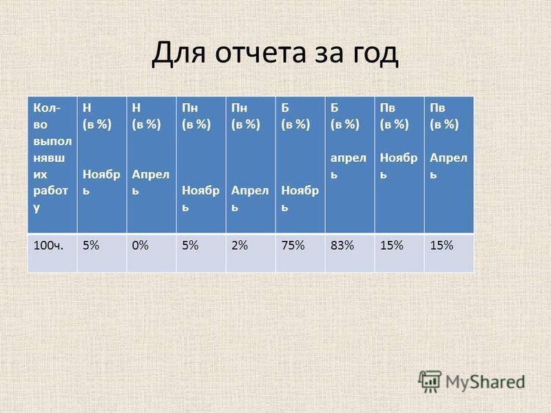 Для отчета за год Кол- во выполнявших работ у Н (в %) Ноябр ь Н (в %) Апрел ь Пн (в %) Ноябр ь Пн (в %) Апрел ь Б (в %) Ноябр ь Б (в %) апрель Пв (в %) Ноябр ь Пв (в %) Апрел ь 100 ч.5%0%5%2%75%83%15%