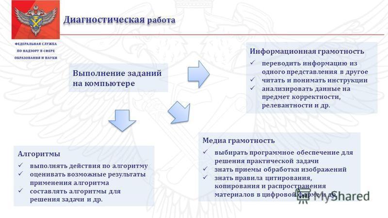 Диагностическая работа Информационная грамотность переводить информацию из одного представления в другое читать и понимать инструкции анализировать данные на предмет корректности, релевантности и др. Медиа грамотность выбирать программное обеспечение