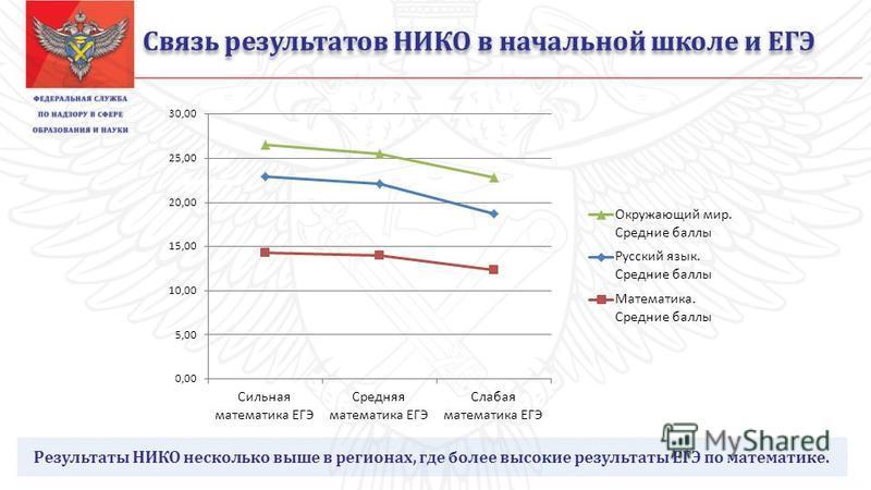 Связь результатов НИКО в начальной школе и ЕГЭ Результаты НИКО несколько выше в регионах, где более высокие результаты ЕГЭ по математике.