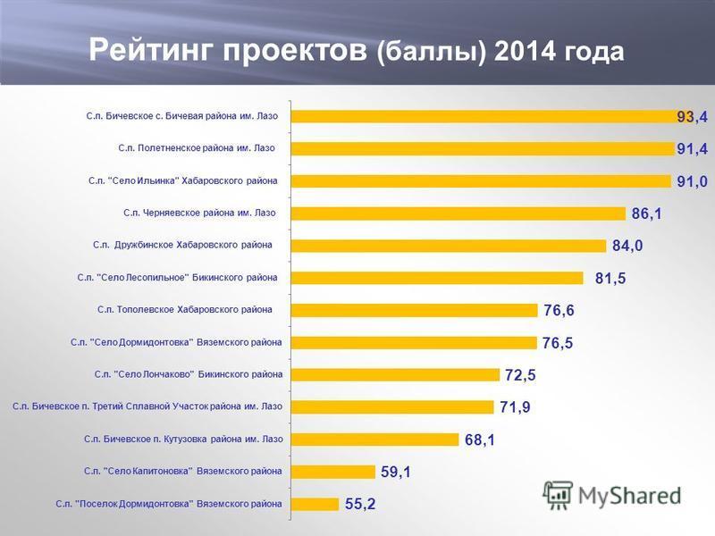 Министерство экономического развития и внешних связей края Динамика инвестиционного рейтинга Хабаровского края Рейтинг проектов (баллы) 2014 года