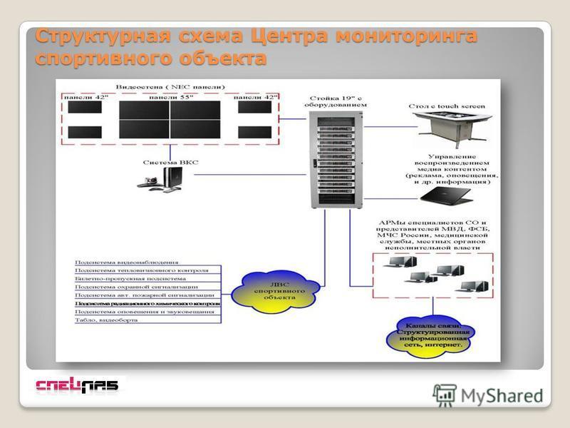 Структурная схема Центра мониторинга спортивного объекта
