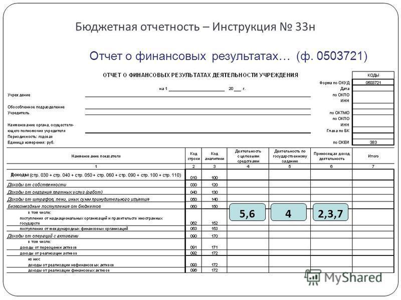 Бюджетная отчетность – Инструкция 33 н Отчет о финансовых результатах… (ф. 0503721) 5,642,3,7