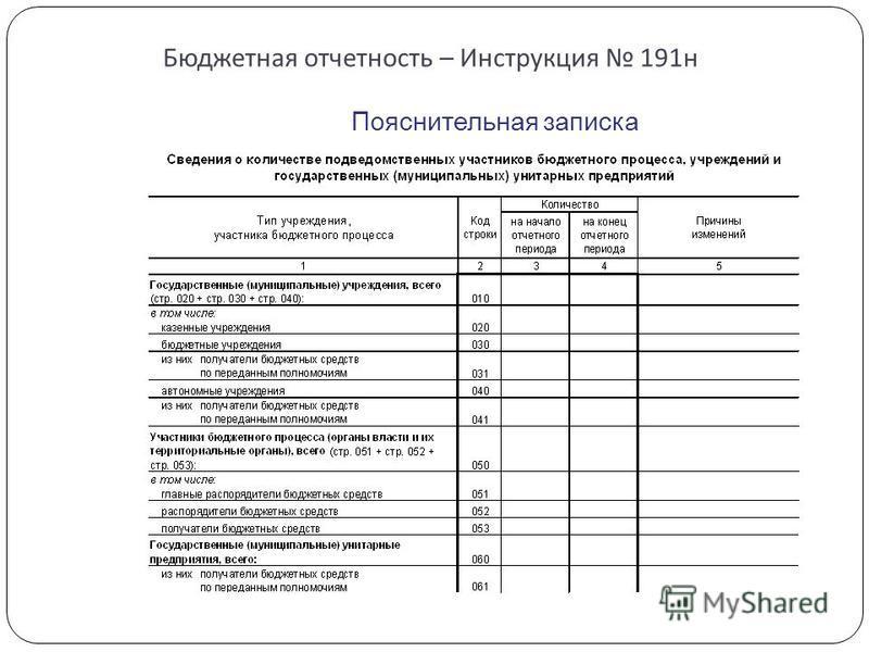 Бюджетная отчетность – Инструкция 191 н Пояснительная записка
