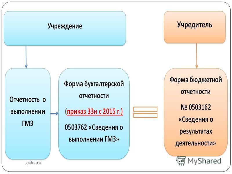 gosbu.ru