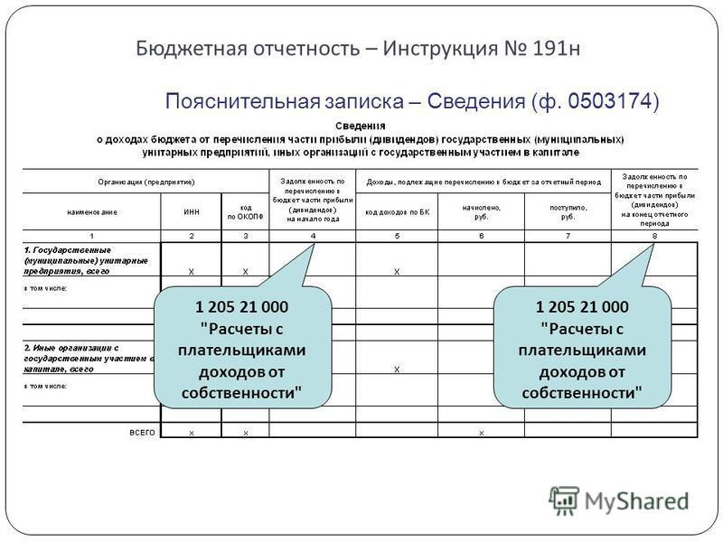 Бюджетная отчетность – Инструкция 191 н Пояснительная записка – Сведения (ф. 0503174) 1 205 21 000 Расчеты с плательщиками доходов от собственности