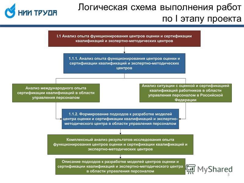 Логическая схема выполнения работ по I этапу проекта 3