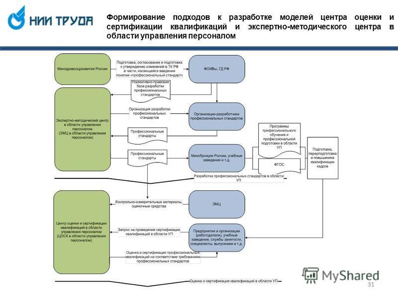 Формирование подходов к разработке моделей центра оценки и сертификации квалификаций и экспертно-методического центра в области управления персоналом 31