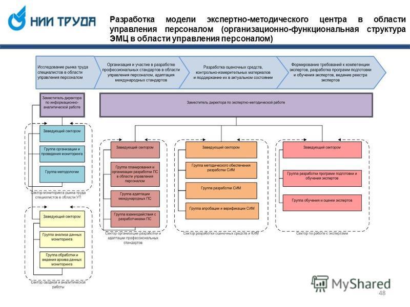 Разработка модели экспертно-методического центра в области управления персоналом (организационно-функциональная структура ЭМЦ в области управления персоналом) 48
