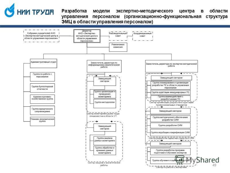 Разработка модели экспертно-методического центра в области управления персоналом (организационно-функциональная структура ЭМЦ в области управления персоналом) 49