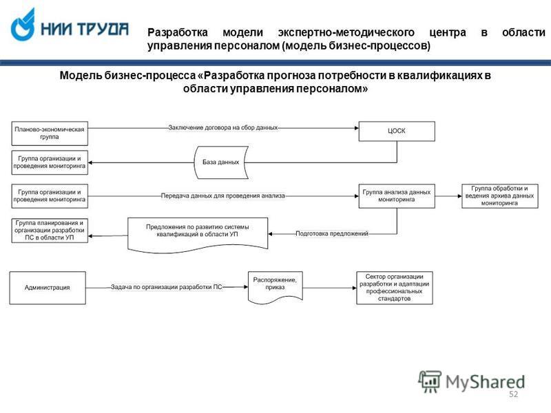 Разработка модели экспертно-методического центра в области управления персоналом (модель бизнес-процессов) Модель бизнес-процесса «Разработка прогноза потребности в квалификациях в области управления персоналом» 52