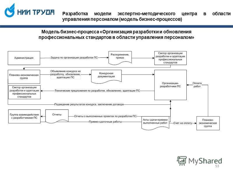 Разработка модели экспертно-методического центра в области управления персоналом (модель бизнес-процессов) Модель бизнес-процесса «Организация разработки и обновления профессиональных стандартов в области управления персоналом» 53