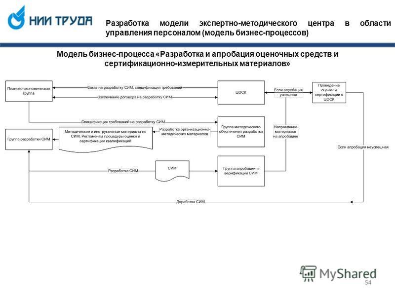 Разработка модели экспертно-методического центра в области управления персоналом (модель бизнес-процессов) Модель бизнес-процесса «Разработка и апробация оценочных средств и сертификационно-измерительных материалов» 54