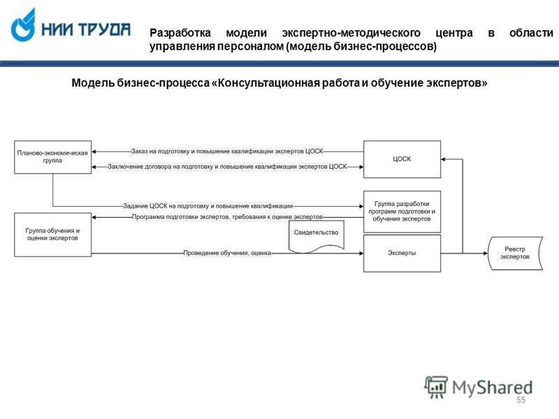 Разработка модели экспертно-методического центра в области управления персоналом (модель бизнес-процессов) Модель бизнес-процесса «Консультационная работа и обучение экспертов» 55