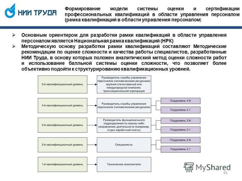 Формирование модели системы оценки и сертификации профессиональных квалификаций в области управления персоналом (рамка квалификаций в области управления персоналом ) Основным ориентиром для разработки рамки квалификаций в области управления персонало