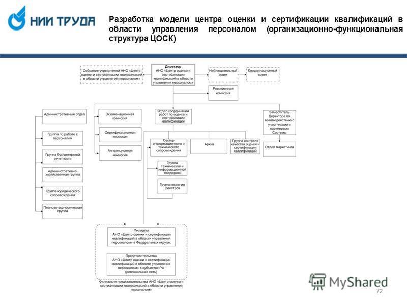 Разработка модели центра оценки и сертификации квалификаций в области управления персоналом (организационно-функциональная структура ЦОСК) 72