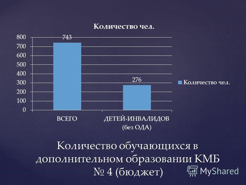 Количество обучающихся в дополнительном образовании КМБ 4 (бюджет)