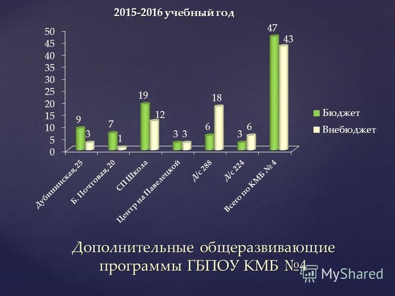 Дополнительные общеразвивающие программы ГБПОУ КМБ 4 2015-2016 учебный год 2015-2016 учебный год