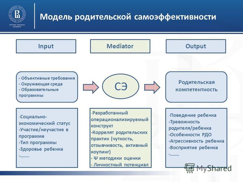 Модель родительской самоэффективности СЭ - Объективные требования - Окружающая среда - Образовательные программы Родительская компетентность -Социально- экономический статус -Участие/неучастие в программе -Тип программы -Здоровье ребенка -……. -Разраб