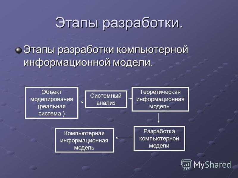 Этапы разработки. Этапы разработки компьютерной информационной модели. Объект моделирования (реальная система ) Системный анализ Теоретическая информационная модель. Разработка компьютерной модели Компьютерная информационная модель