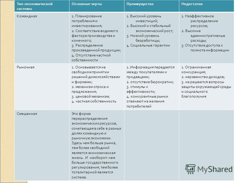 Тип экономической системы Основные черты ПреимуществаНедостатки Командная 1. Планирование потребления и инвестирования ; 2. Соответствие водимого фактора производства и конечного ; 3. Распределение произведенной продукции ; 4. Отсутствие частной собс